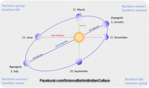 """Distance between Sun and Earth is Mentioned in """"Hanuman Chalisa""""- An Ancient Prayer"""