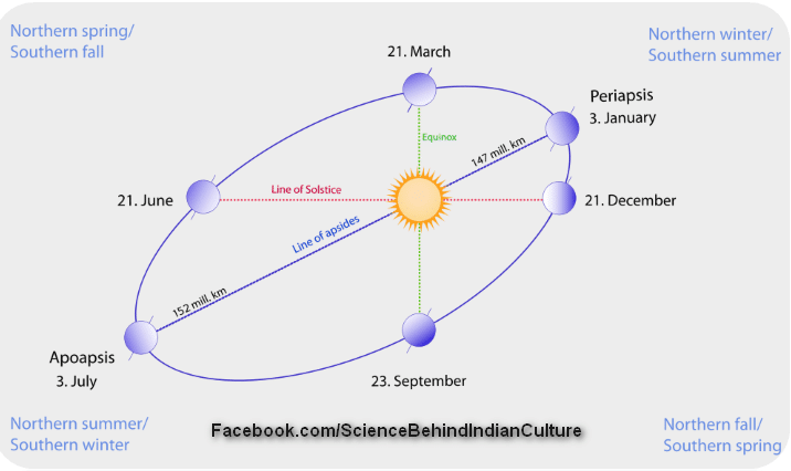 Distance between Sun and Earth is Mentioned in